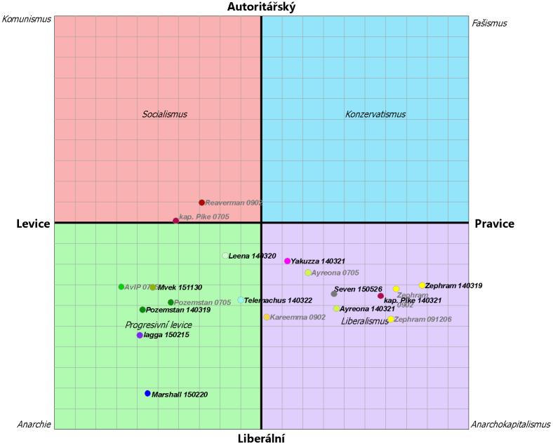 Politický kompas (graf – Zephram)